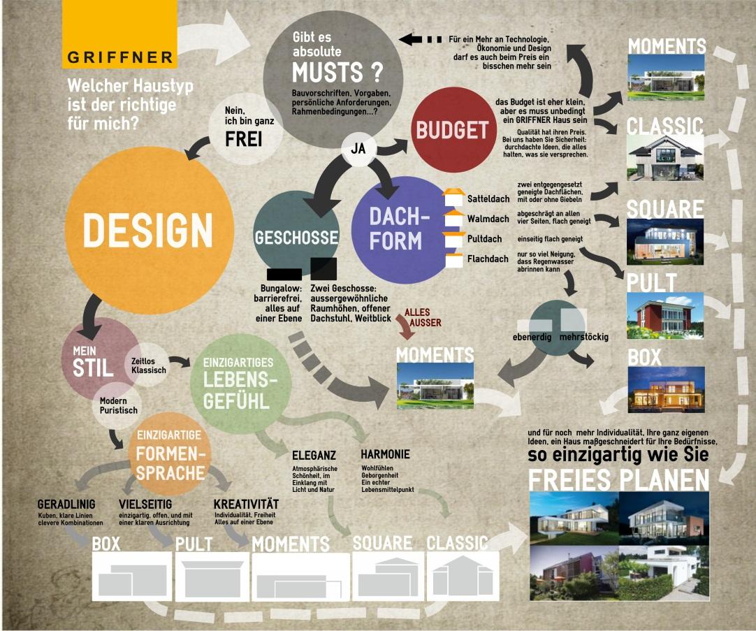 Infografik: lassen Sie Ihre Kund/innen herausfinden, welches Ihrer Angebote das richtige ist für Sie.